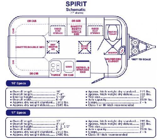 Sold 2007 17 Casita Spirit 12900 Colorado Springs